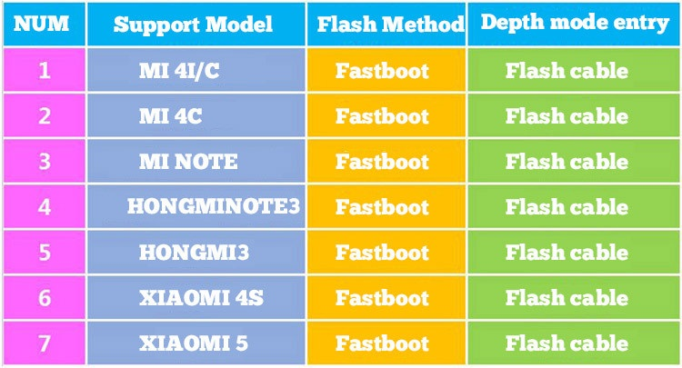 Miui Deep Flash Engineering Cable